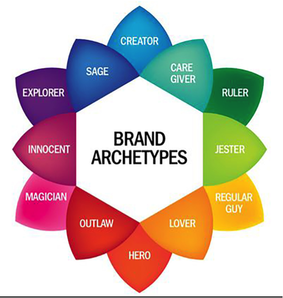 The Roles that Brands Play - Advertising and Archetypes (3/3)